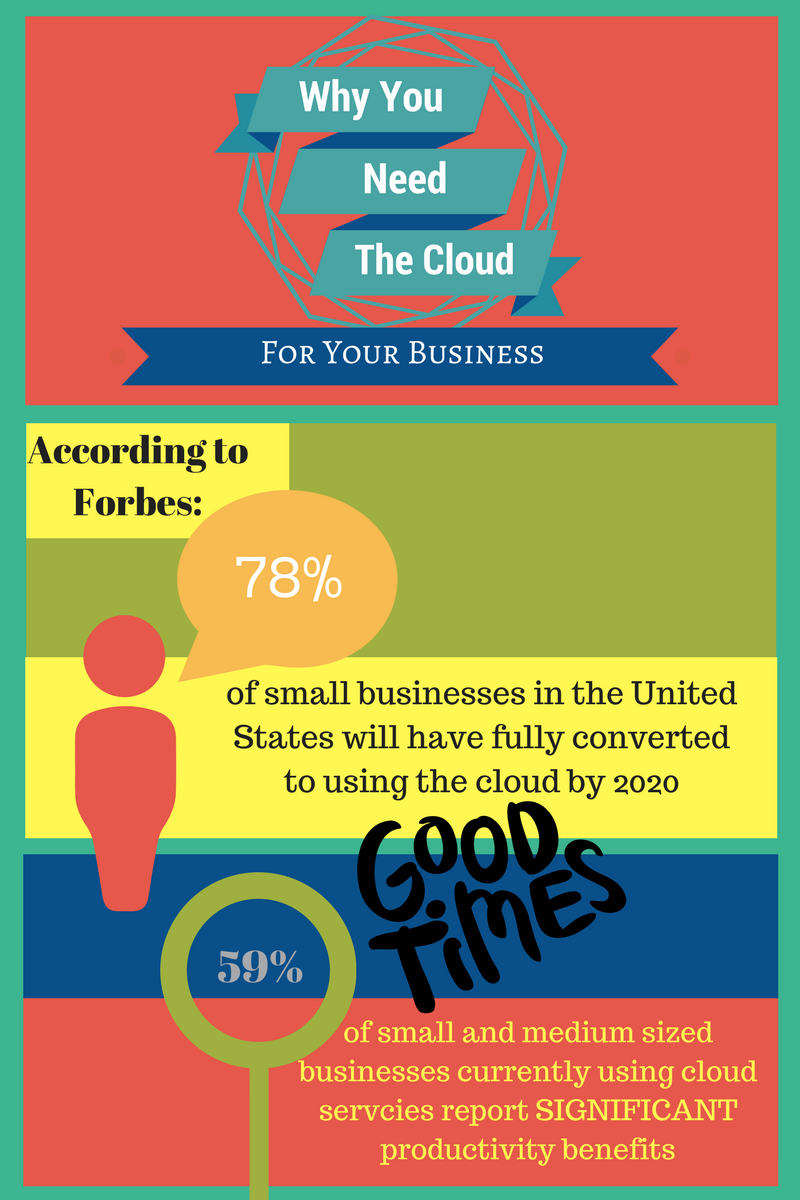 Switching to a cloud platform can help your business grow