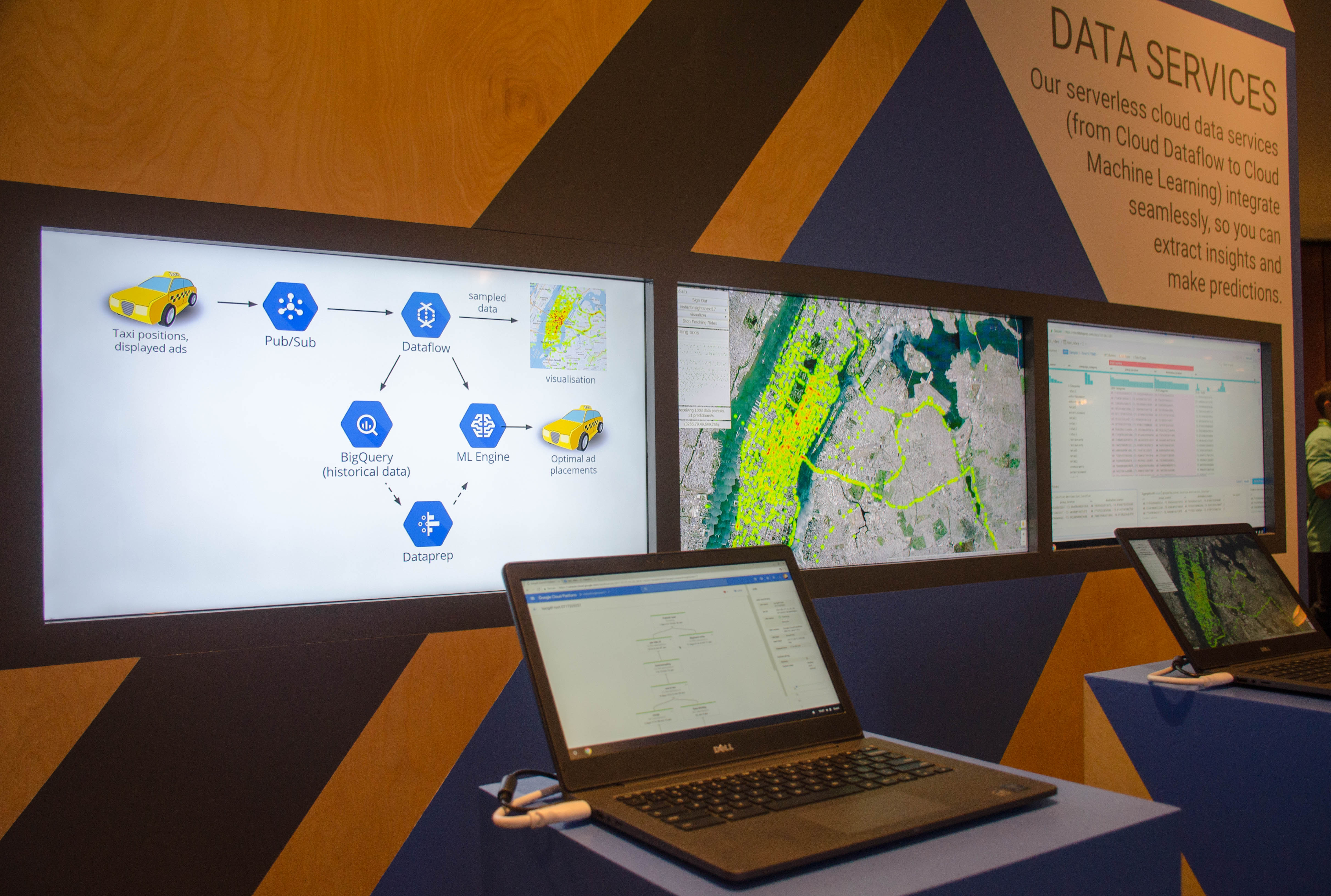 Data Servies innerworkings